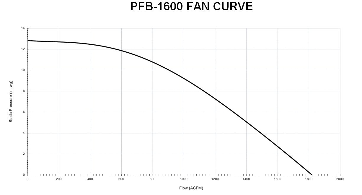 1600CFM PFB-1600 FM02 Bag-in/Bag-out Portable HEPA Filtration Unit